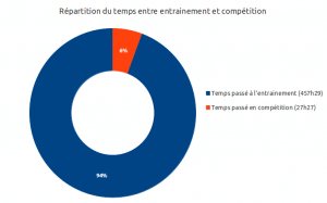Rpartition du temps entre entrainement et comptition