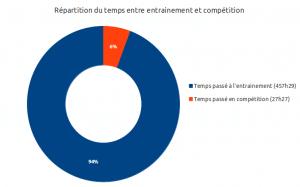 Répartition du temps entre entrainement et compétition