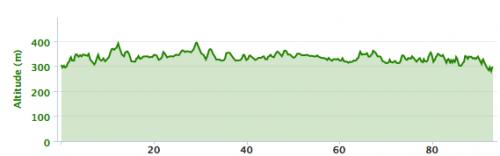Ironman 70.3 Muskoka: profil vélo