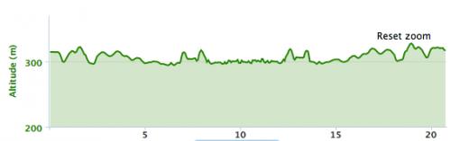 Ironman 70.3 Muskoka: profil course à pied
