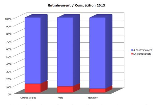 Entrainement / compétition 2013