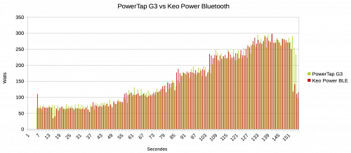 PowerTap G3 vs Keo Power Bluetooth
