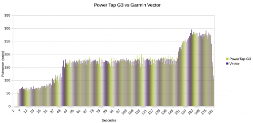 PowerTap G3 vs Garmin Vector