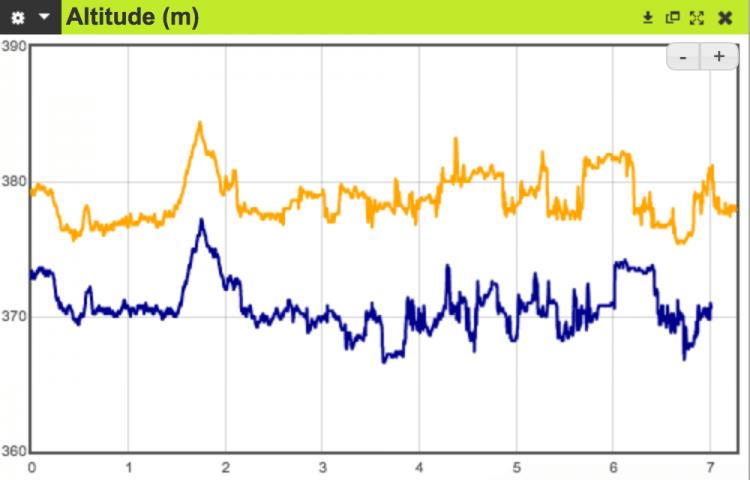Comment je réalise les comparatifs de fréquence cardiaque - nakan.ch