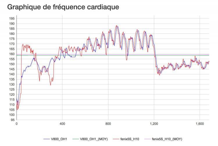 Le capteur cardio optique Polar OH1 testé de fond en comble - nakan.ch