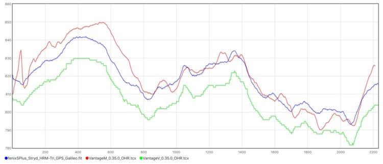 Les Polar Vantage V et Vantage M testées de fond en comble - nakan.ch